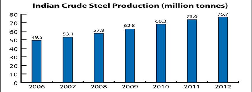 improvement-in-steel-sector